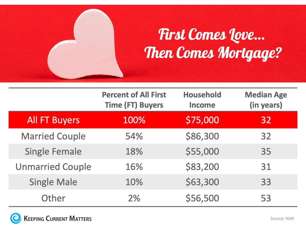couples home buying stats